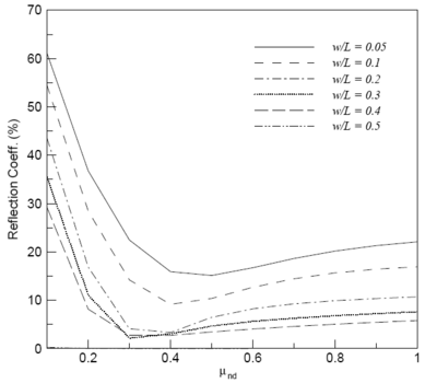 Relationship between damping coefficient and width and reflection